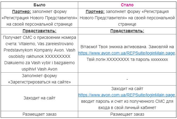 novaia-registratsia-predstaviteley